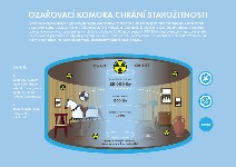 Infographics - radiation chamber for the protection of antiques